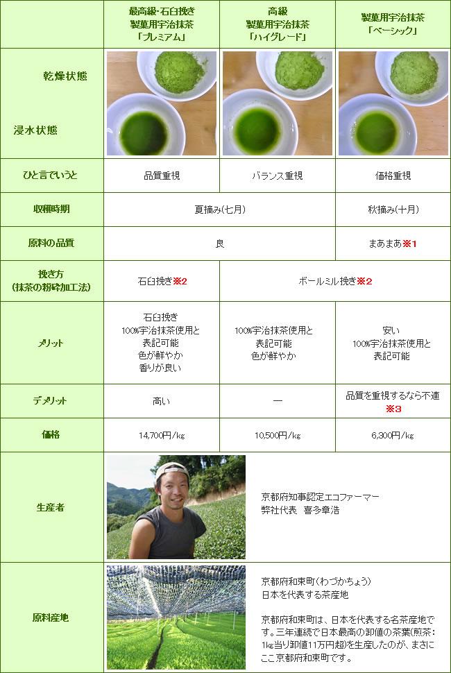 三種類の茶葉の比較表